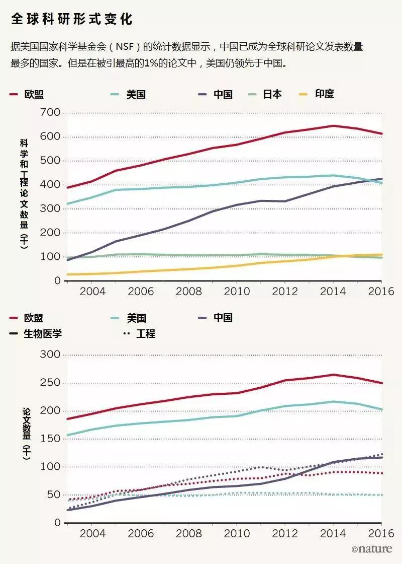 中国科研表面上看起来一片繁荣,实则深藏危机